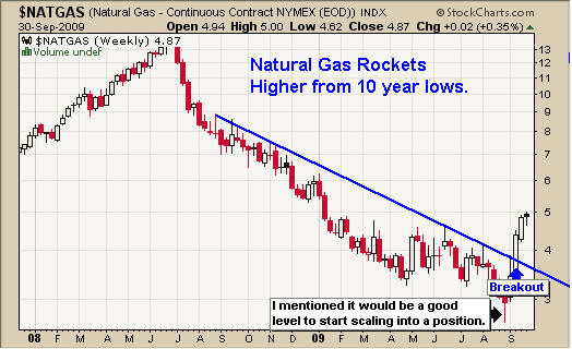 Natural Gas Breakout Signal Trading