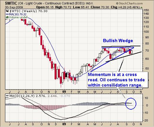 Crude Oil Bul Market Trading