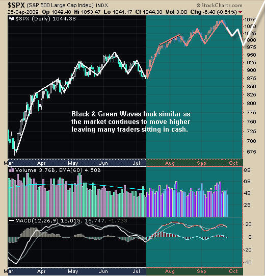 SPX SP500 Trading Newsletter
