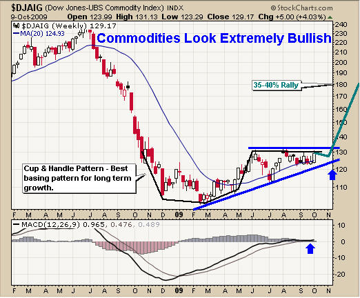 Dow Jones Commodity Index Chart