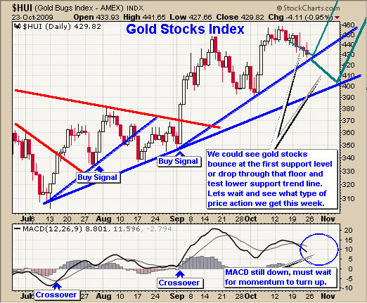 Gold Mining Stocks Trading