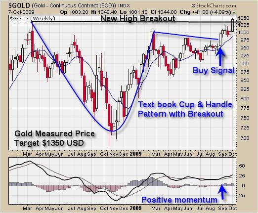 Trade Spot Gold