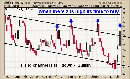 VIX - Volatility Index Trade