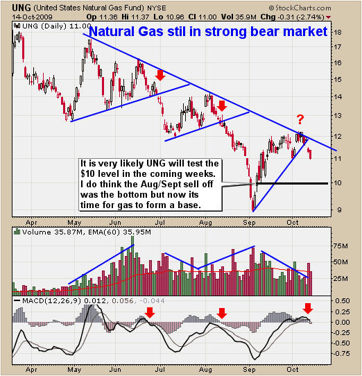 How to Trade Natural Gas UNG ETF