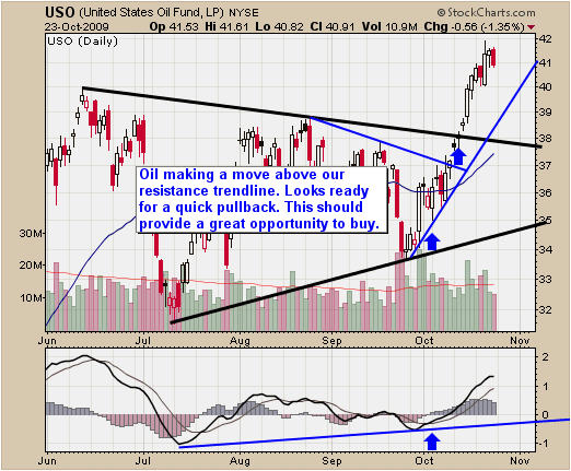 Crude Oil ETF Trading Newsletter
