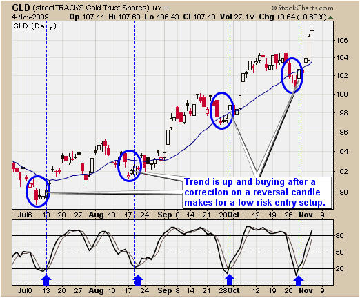 Gold Bull Market Pivot Trading Low