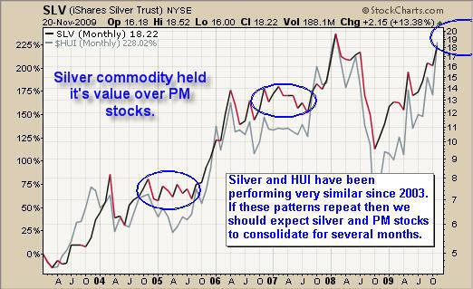 Silver Newsletter