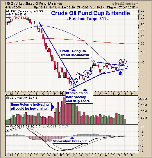 Crude Oil Bull Market Breakout