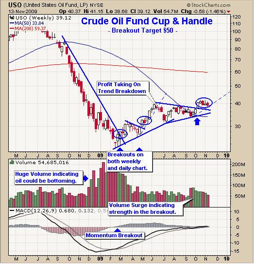 Oil ETF Trading