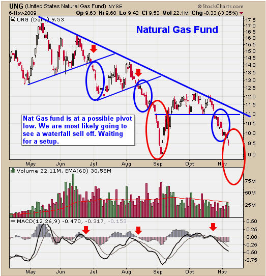 Trading natural gas cash futures options and swaps