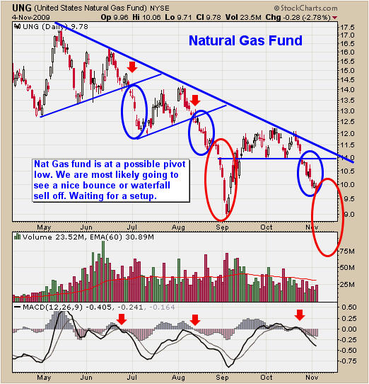 Natural Gas Pivot Low Bear Market