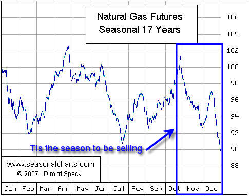 Natural Gas Newsletter