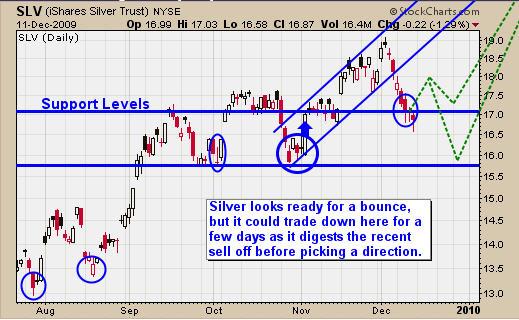 SLV Silver Trading