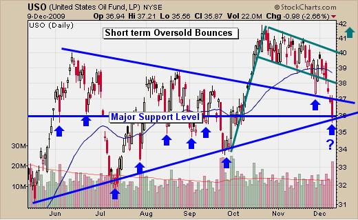 USO Fund Trade