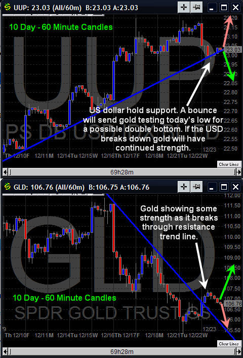 Dollar and Gold Trends