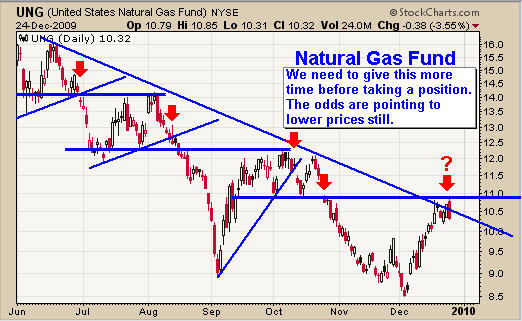 Natural Gas Trend