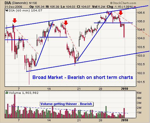 Dow Jones Trend