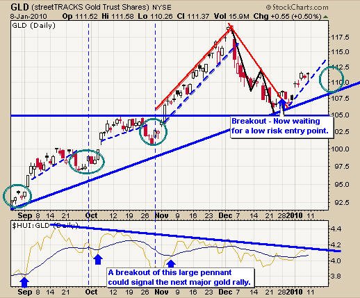 GLD Gold ETF Trading