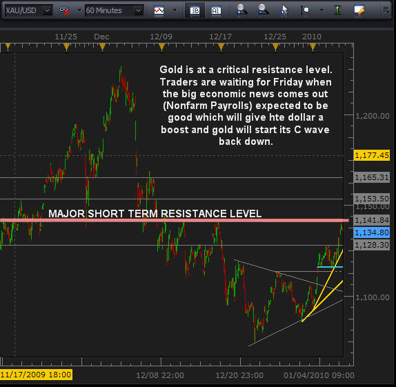 Gold Futures Trend Trading
