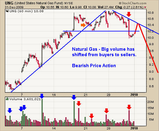 Natural Gas Tends