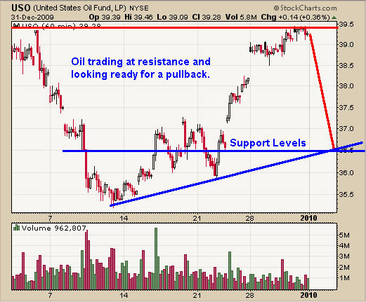 Oil Trend Trading