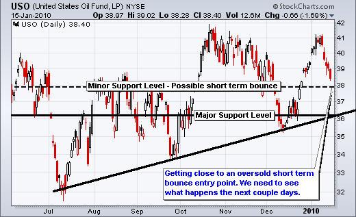 USO Oil fund Trader