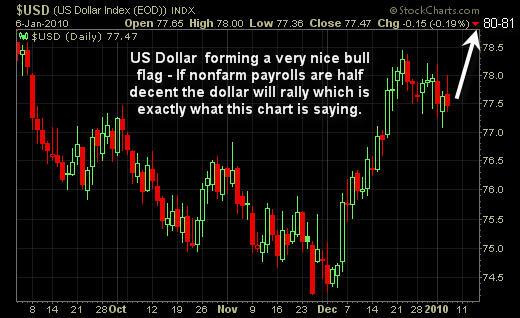 US Dollar Trend