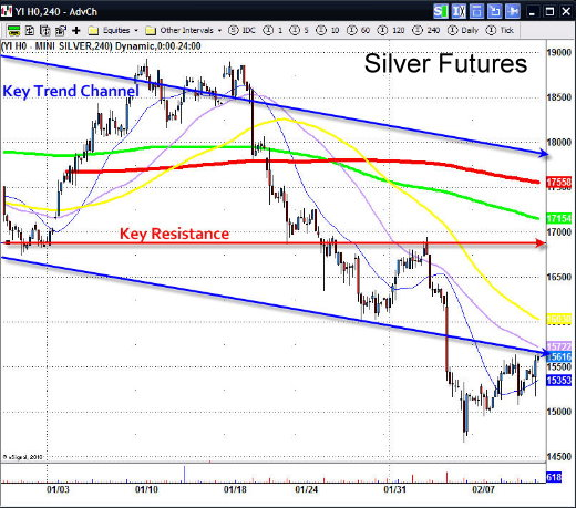 Silver futures options trading