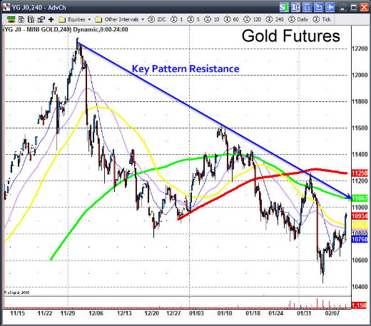 Oil and gold trading signals