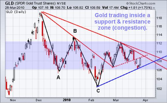 Gold ETF Trading Newsletter