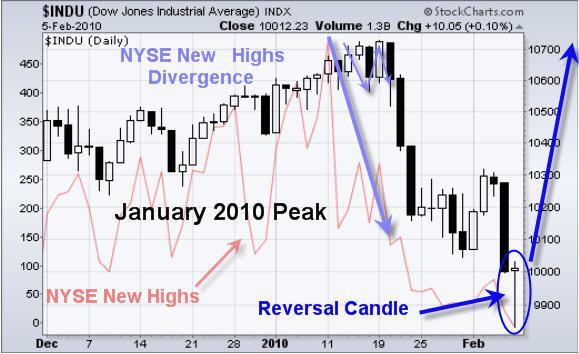 Stock Market Top Signal