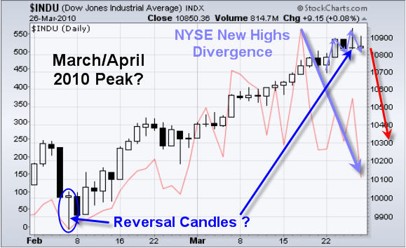 Stock Market Top Training