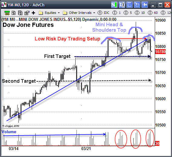 SP500 & Dow Intraday Charts & Futures Prices at Their Best - ETF Forecasts, Swing Trades & Long ...