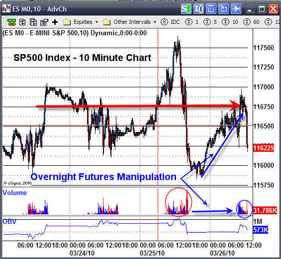 SP500 & Dow Intraday Charts & Futures Prices at Their Best - ETF Forecasts, Swing Trades & Long ...