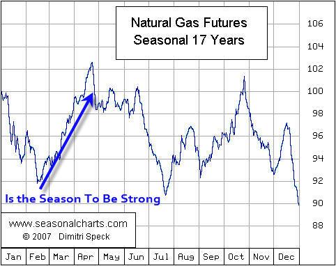 Natural gas prices history Dubai / Call option stock Dubai