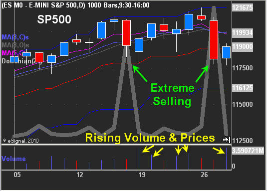 ES Mini Trading Strategy