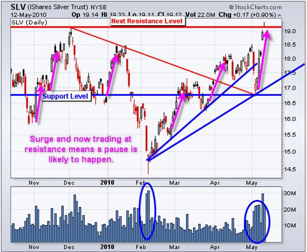 Silver ETF Trading Newsletter