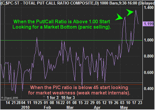 Put Call Ratio Trading Strategy