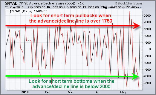 NYSE Advance Decline Line Trading