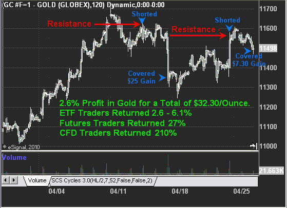 Gold Short Intraday Trading