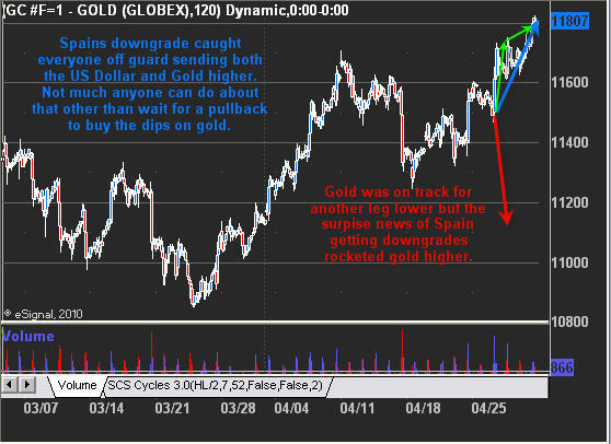 Gold Surprise Rally