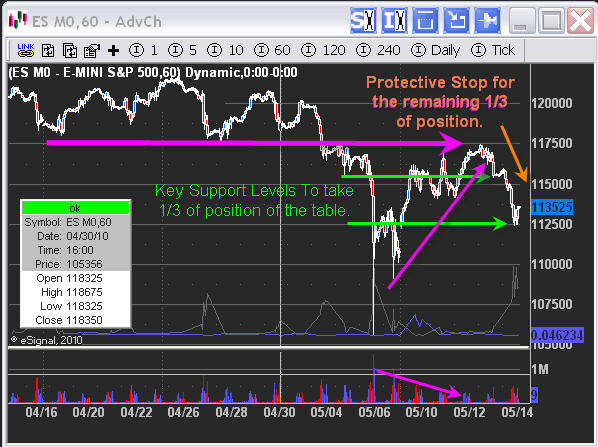 ES Mini Index Trading Service