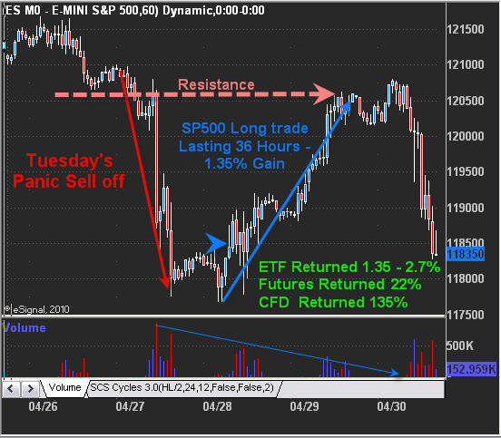 SP500 Day Trading Strategy