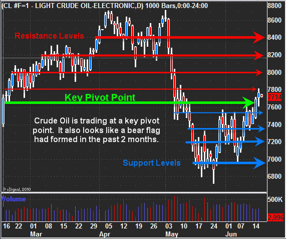 Commodity futures trading with point and figure charts