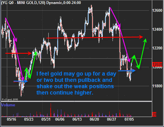 Oil futures trading signals