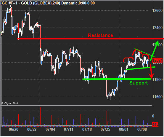 Today gold trading signals
