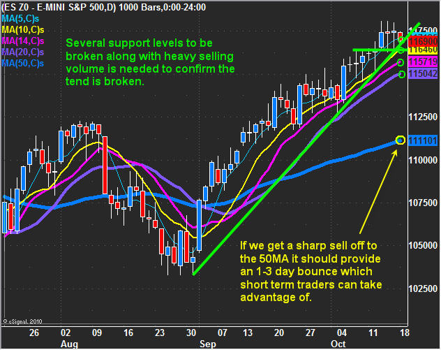 How to Start Day Trading Natural Gas - The Balance