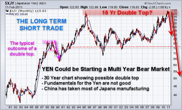 Forex long term investing