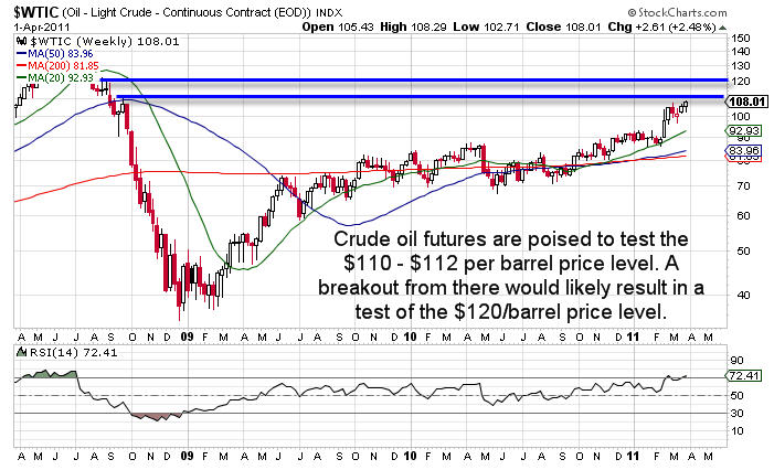 CL Crude Oil ETF Trader