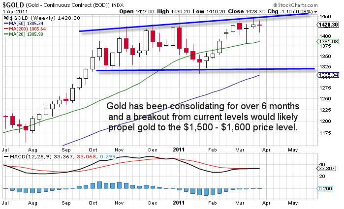 GC Gold ETF Trader